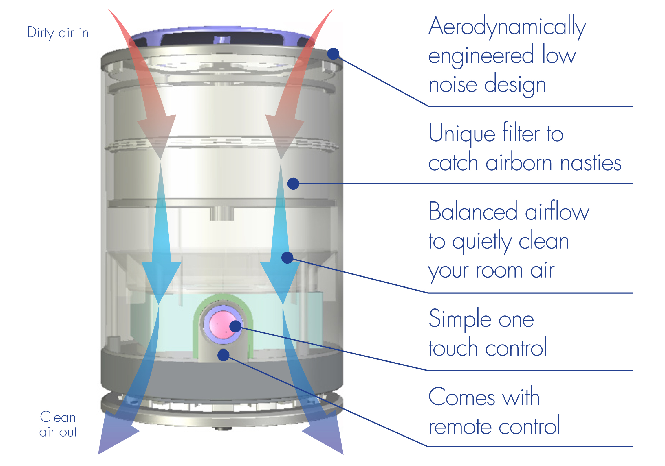 Air Purification Units : Now how reliable are hepa air purification systems